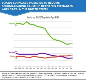 Suicide second leading cause of death in teens